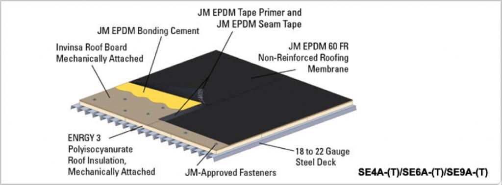 EPDM breakdown